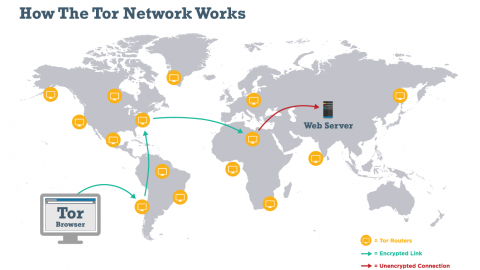 Tor (anonymity network)