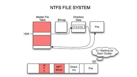 কম্পিউটার ফাইল সিস্টেম FAT, FAT32, NTFS, HSF+কি ? এদের মধ্যের পার্থক্য গুলো কি কি?